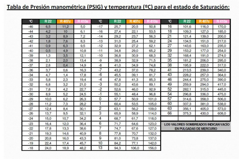 Tabla-presin-temperatura-r22-r407c-r410a.JPG